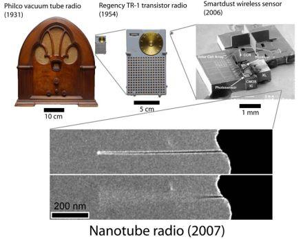 nanoradiocomp.jpg